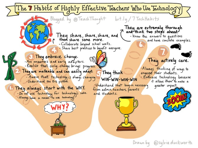 The Purposeful Use of Technology in the Classroom